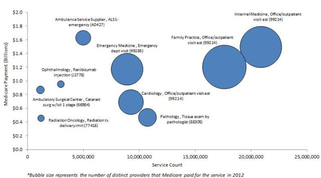 Chart 5 – Medicare Payment, Total Services, and Number of Provider for Selected HCPCS Codes: This bubble chart demonstrates the relationship between total Medicare payment, total services, and number of providers for selected services.  The chart shows that for certain services few providers delivered the services, total payments were low, and the number of services was low – this applies to codes such as 77418 and 66984.  On the other hand, other codes have a high number of providers delivering the service, high total payments, and a high number of services – this applies to codes such as 99214.