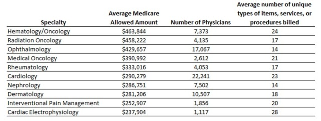 Table 1 – Specialties with the Highest Medicare-Allowed Amount per Individual Physician: This table shows the ten specialties that had the highest Medicare allowed amount, per physician on average.  Hematology/oncology is at the top with an average Medicare allowed charge of $463,844.  In total there are 7,373 hematology/oncology NPIs and on average these providers bill 24 services.  The remaining specialties in the top 10 were radiation oncology (with an average Medicare allowed charge of $458,222), ophthalmology ($429,657), medical oncology ($390,992), rheumatology ($333,016), cardiology ($290,279), nephrology ($286,751), dermatology ($281,206), interventional pain management ($252,907), and cardiac electrophysiology ($237,904).