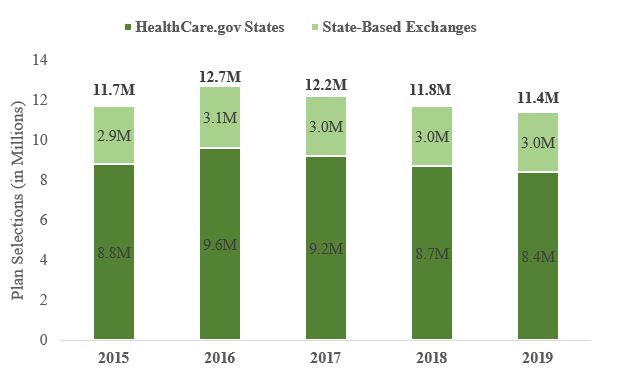 Total plan selections in both healthcare.gov and state-based exchanges, from 2015 to 2019.